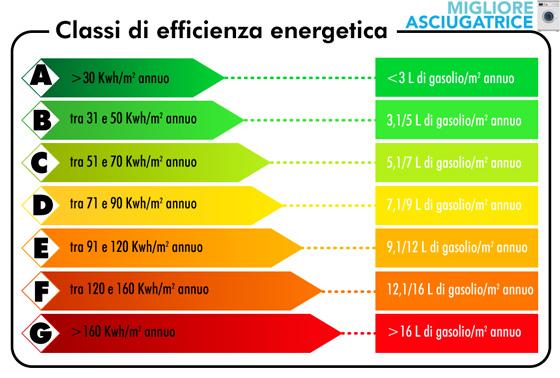 classe-energetica-asciugatrice